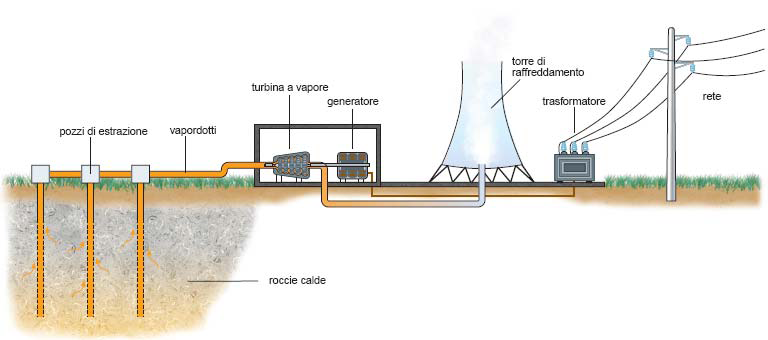 come funziona geotermica