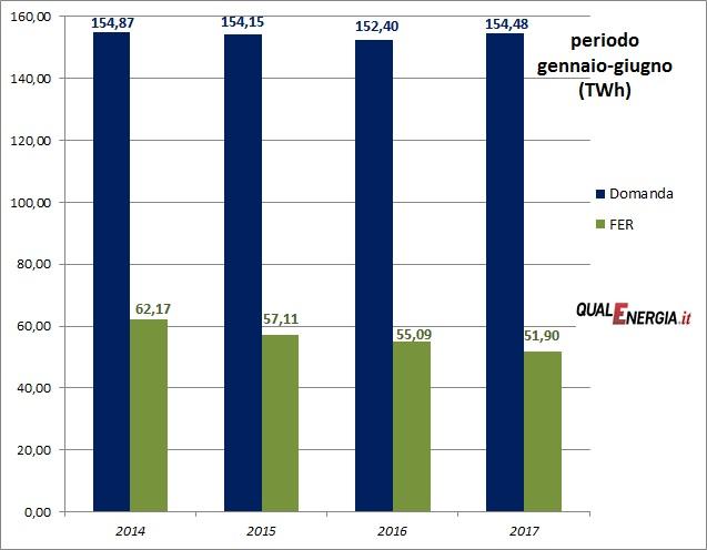 Energia pulita giugno 2017