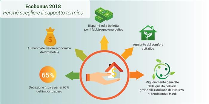 ecobonus 2018: risparmiare e ridurre la propria impronta ambientale