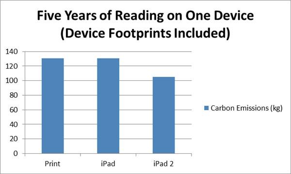 libro cartaceo o un ebook emissioni