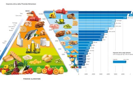 Piramide alimentare idrica: cibi a più alto impatto ambientale