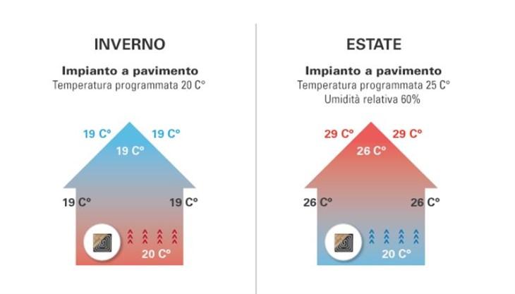 riscaldamento a pavimento -